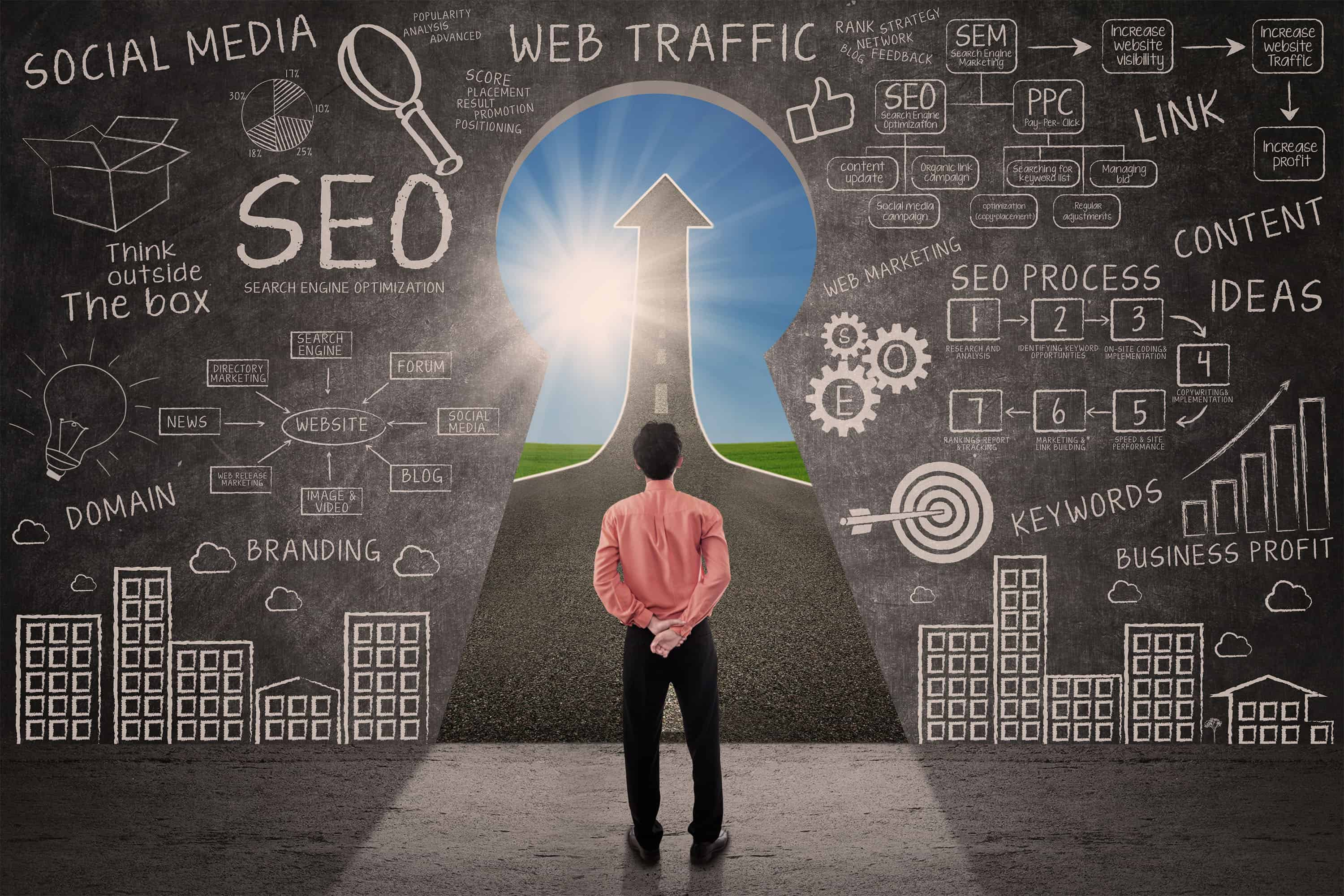 Focus on SEO - [Very Important]