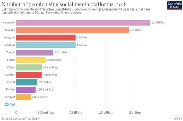 Number of people using social media platforms