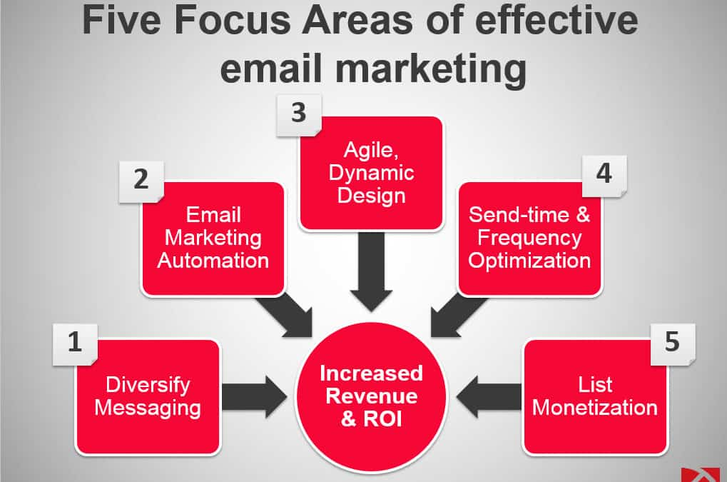 The Importance Of Effective Email Marketing