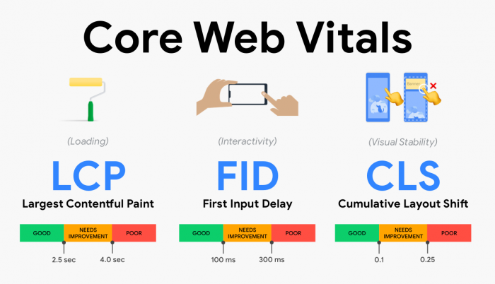 Six things you need to know about Core Web Vitals